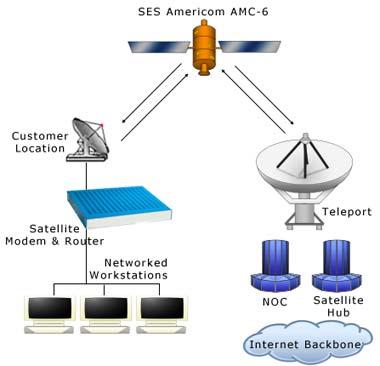 Мобильный спутниковый интернет, спутниковый интернет своими руками